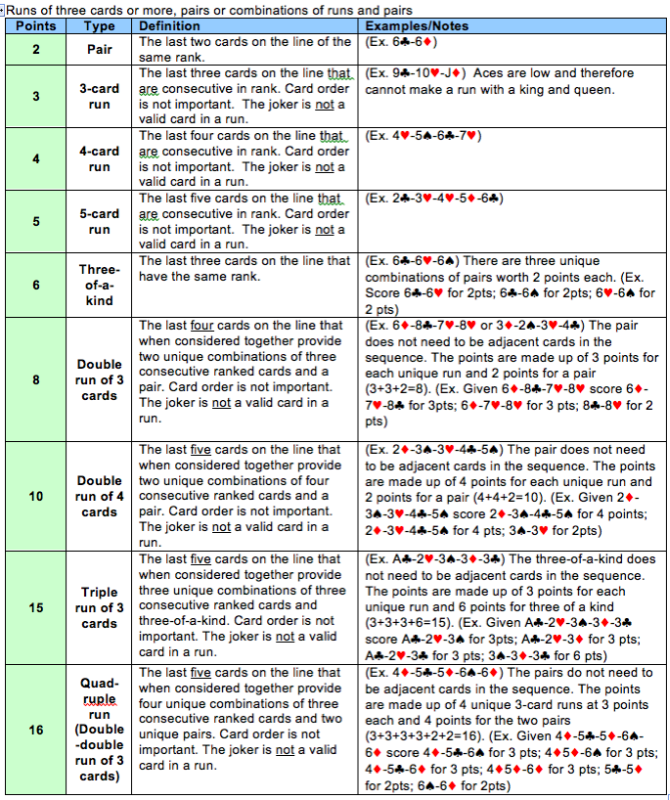 Printable Cribbage Scoring Chart Related Keywords